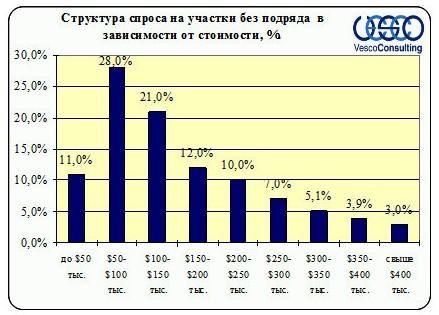 Структура спроса Ленинградского и Пятницкого ш. на участки без подряда по стоимости