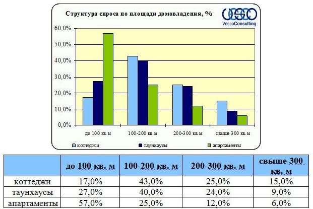 Структура спроса Ленинградского и Пятницкого ш. по площади домовладения