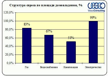 Структура спроса Ленинградского и Пятницкого шоссе по площади домовладения, %
