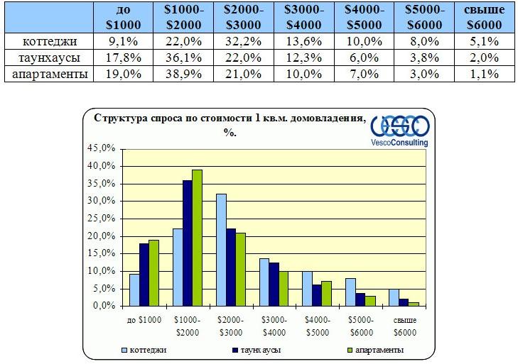 Структура спроса по стоимости 1 кв.м. домовладения Ленинградского и Пятницкого ш