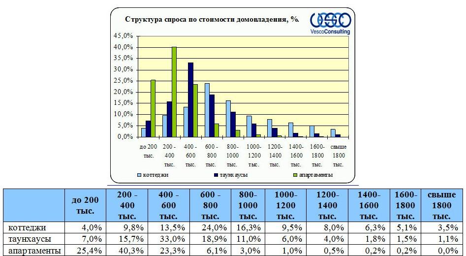 Структура спроса по стоимости домовладения Ленинградского и Пятницкого