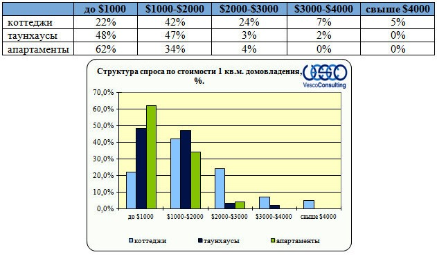 Структура спроса по стоимости домовладения за 70 км от МКАД (1 кв.м)