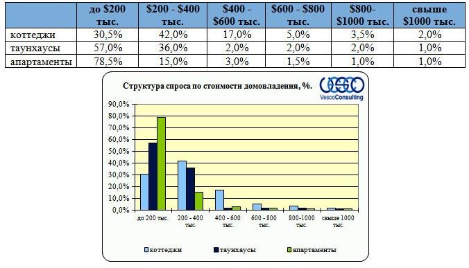 Структура спроса по стоимости домовладения за 70 км от МКАД (общая стоимость)