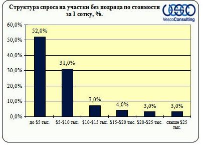 Структура спроса на участки без подряда по стоимости за 1 сотку,%