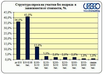 Структура спроса на участки без подряда по стоимости ,%