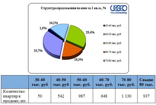 Структура предложения по стоимости квартир Ярославского шоссе за 1 кв.м.