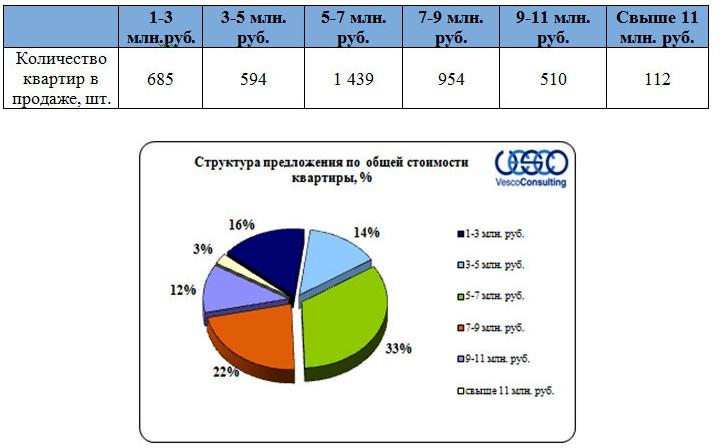 Структура предложения по общей стоимости квартир Ярославского ш
