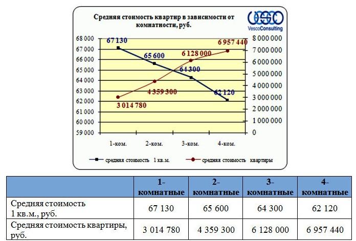 stoimost-kvartir-yaroslavskoe-3