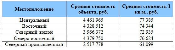 Структура предложения квартир на вторичном рынке жилой недвижимости Сургута по стоимости в зависимости от расположения