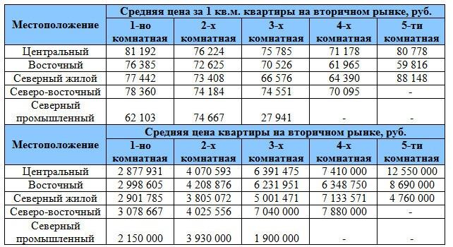 Средняя цена квартиры на вторичном рынке