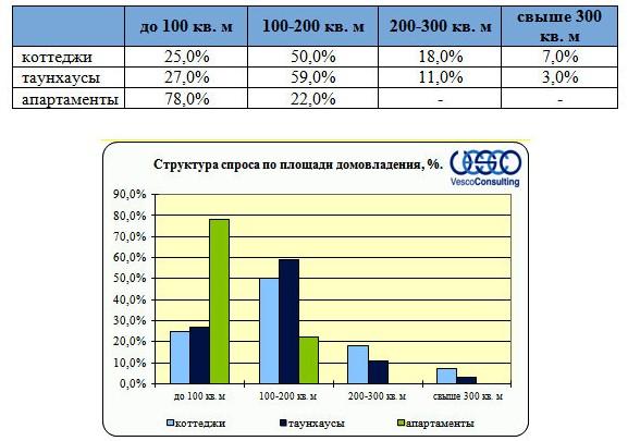 Структура спроса по площади домовладения за 70 км от МКАД