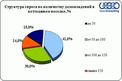 Структура спроса в зависимости от количества домовладений Киевского шоссе