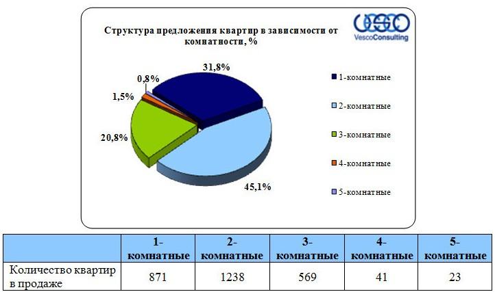 Структура предложения по комнатности квартир Дмитровского шоссе