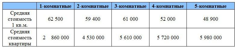 Анализ зависимости стоимости квартиры Дмитровского ш. от комнатности