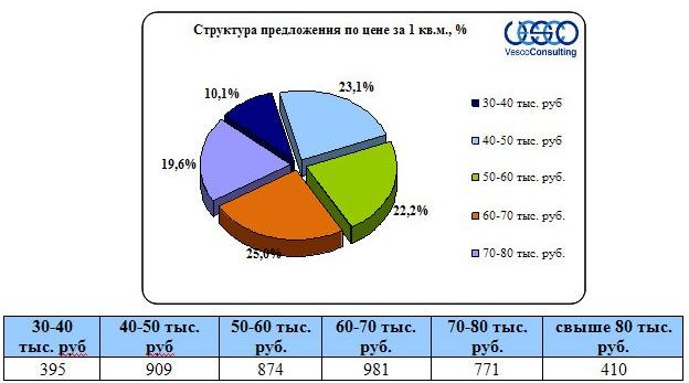 Структура предложения по цене за 1 кв.м, %