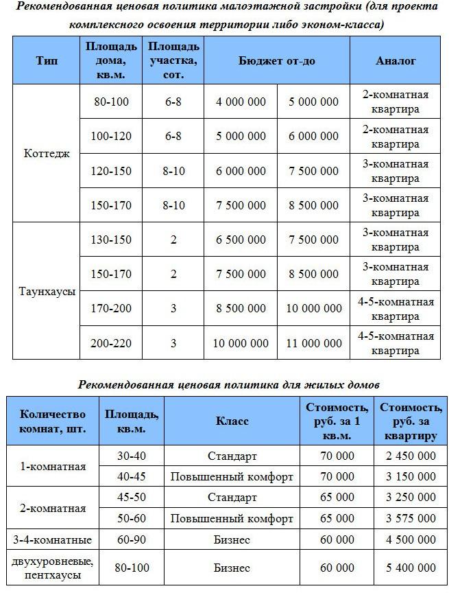 Рекомендованная ценовая политика малоэтажной застройки Сургут