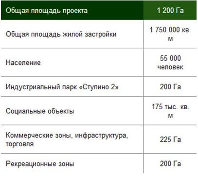 """Характеристики малоэтажного комплекса """"Новое Ступино"""""""