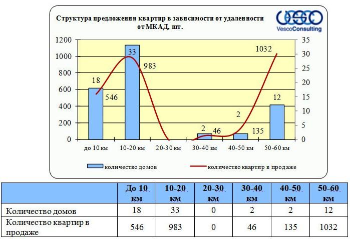 Структура предложения многоэтажной недвижимости Дмитровского шоссе по удаленности от МКАД