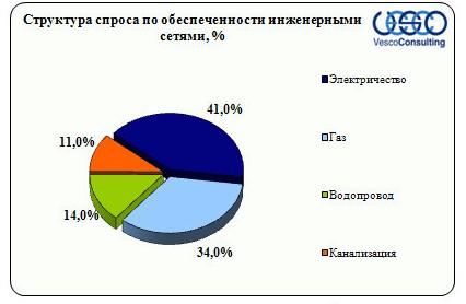Структура спроса в зависимости от обеспеченности инженерными сетями Киевское ш.