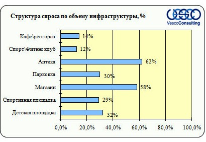 Структура спроса в зависимости от объема инфраструктуры Киевского шоссе