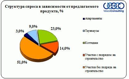 Структура спроса в зависимости от предлагаемого продукта Киевское ш.
