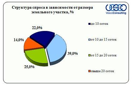 Структура спроса в зависимости от размера земельного участка Киевское ш.