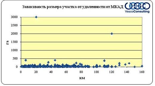 Зависимость размера участки от удаленности от МКАД