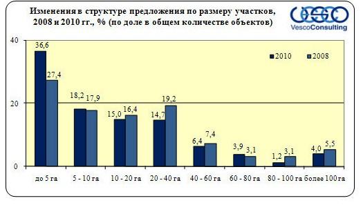 Изменения в структуре предложения по размеру участков 2008 - 2010