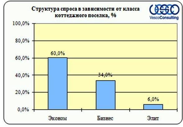 Структура спроса Киевского шоссе в зависимости от класса объекта