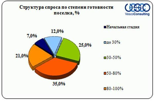 Структура спроса Киевского шоссе в зависимости от степени готовности поселка