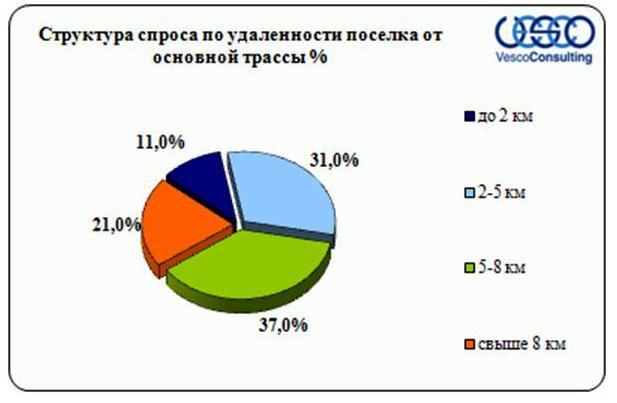 Структура спроса Киевского шоссе в зависимости от удаленности от основной трассы