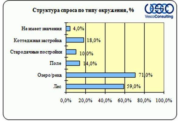 Структура спроса Киевского шоссе в зависимости типа окружения, рекреации