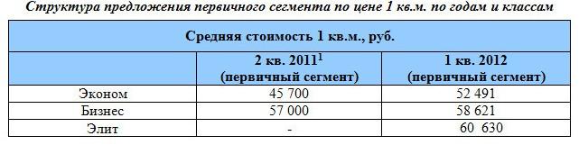 Структура предложения первичного сегмента по цене 1 кв.м. по годам и классам
