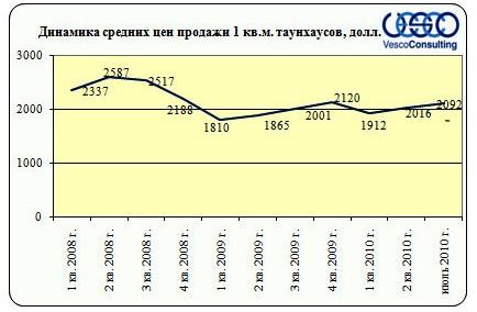 Динамика средних цен продажи 1 кв.м. таунхаусов