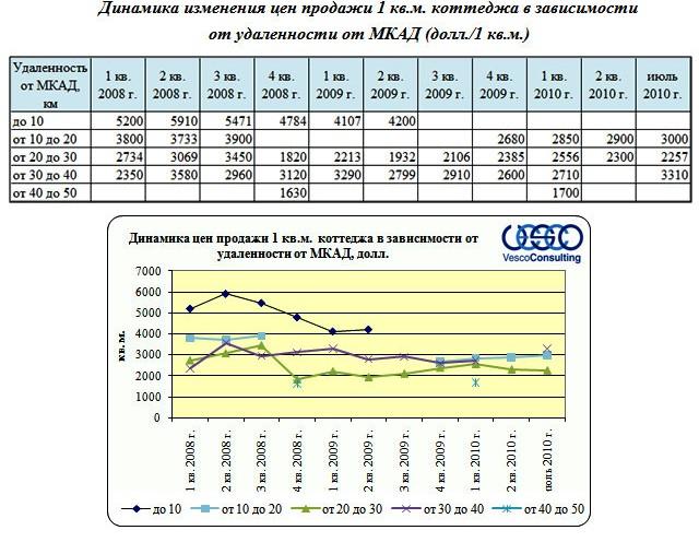 Динамика изменения цен продажи 1 кв.м. коттеджа в зависимости  от удаленности от МКАД
