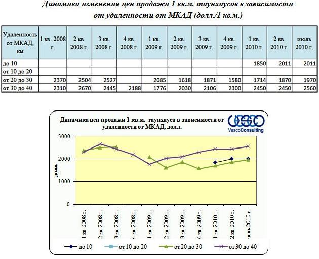 Динамика изменения цен продажи 1 кв.м. таунхаусов в зависимости  от удаленности от МКАД