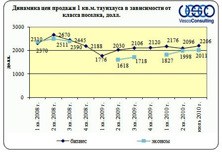 Динамика изменения цен продажи 1 кв.м. таунхауса в зависимости от класса поселка