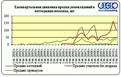 Ежеквартальная динамика продаж домовладений Киевского шоссе