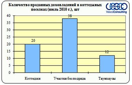 Количество проданных домовладений в коттеджных поселках Киевского направления