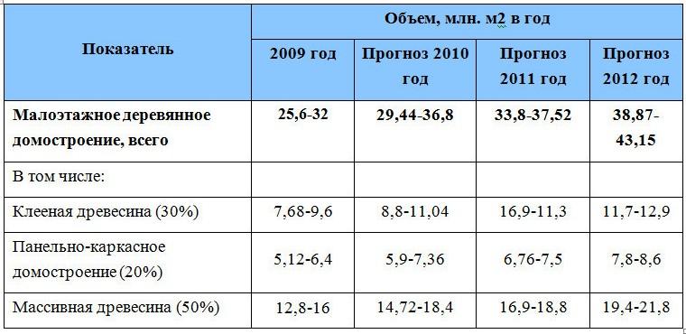 Динамка рынка малоэтажного деревянного домостроения России