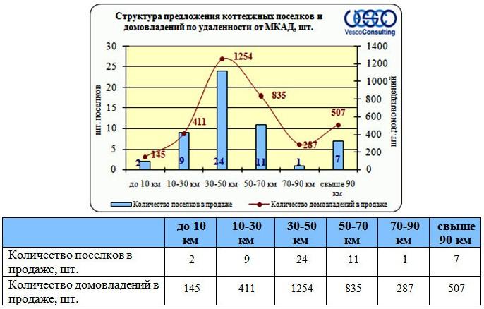 Структура предложения рынка недвижимости Дмитровского ш по удаленности