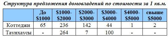 Структура предложения домовладений Дмитровского ш. по стоимости за 1 кв.м.