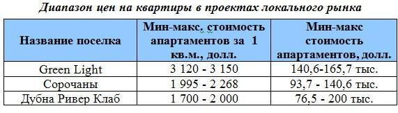 Диапазон цен на квартиры в проектах локального рынка