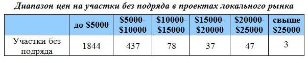Диапазон цен на участки без подряда в проектах локального рынка