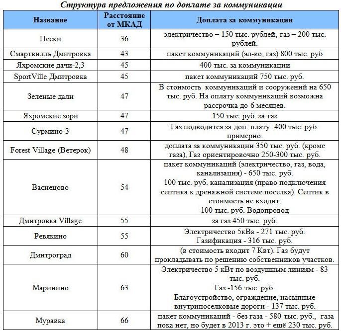Структура предложения по доплате за коммуникации