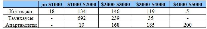 Структура предложения домовладений по стоимости за 1 кв.м.