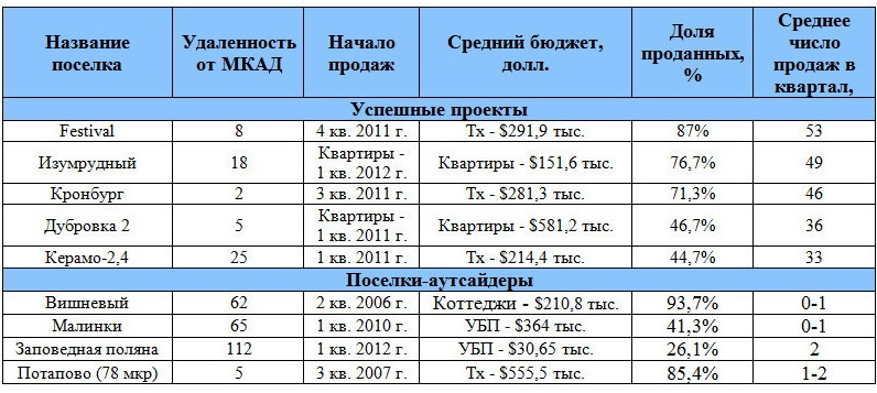 Успешные проекты, поселки-аутсайдеры Калужского шоссе