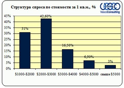 Структура спроса по стоимости за 1 кв.м. квартир