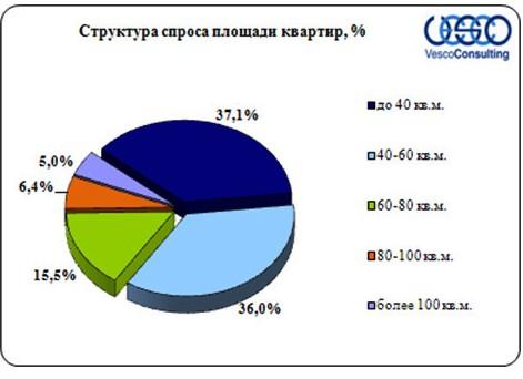 Структура спроса на МЖК по площади квартир
