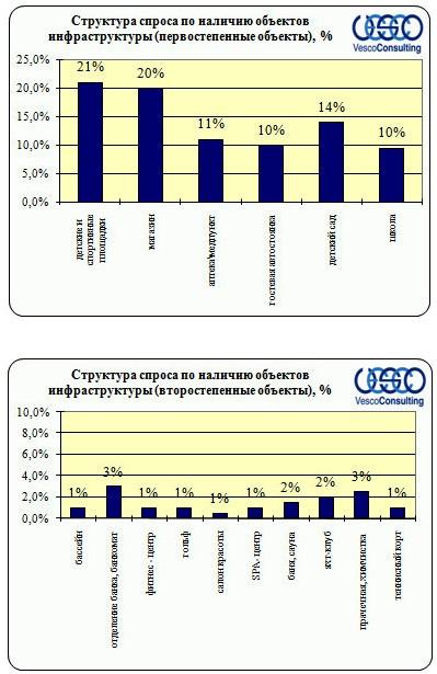 Структура спроса на МЖК по насыщенности объектами инфраструктуры